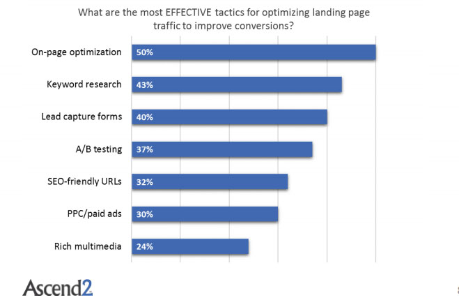 The Most Effective Tactics For Optimizing Landing Pages Traffic, 2017.