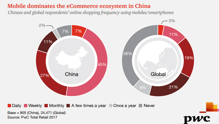 The Online Shopping Frequency Using Smartphones in China, 2017.