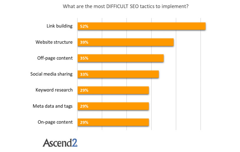 The Most Difficult SEO Tactics to be Implemented, 2017.