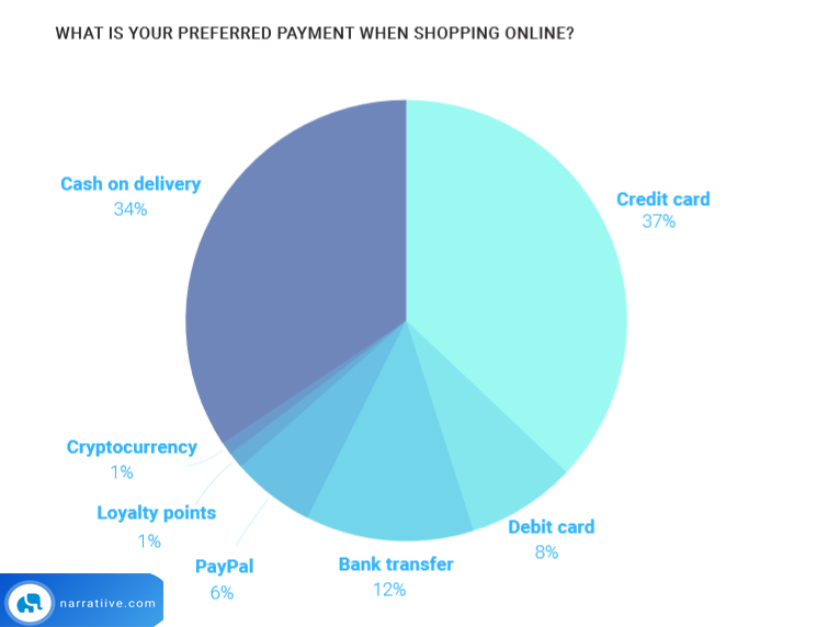 Online Shoppers Preferred Online Shopping Payment Method, 2018.