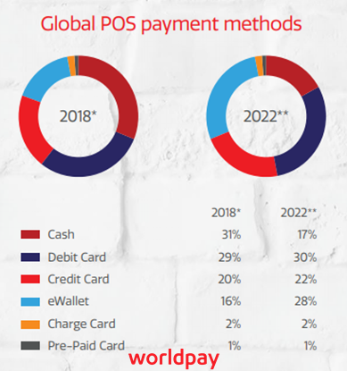 Point of Sales (PoS) payment methods 2018 & 2022 - Global Payments Report, 2018 - Worldpay - In-depth analysis of worldwide payment methods
