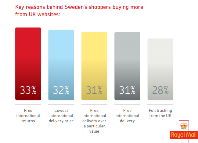 Sweden Online Shoppers Reasons of Shopping Online From UK Websites.