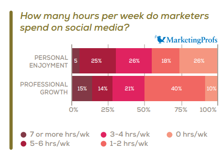 Time Spent on Social Media by Marketers for Professional Growth & Personal Enjoyment, 2019