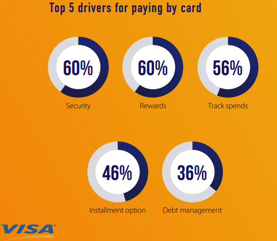 The Top Drivers of Paying by Cards in UAE, 2018.
