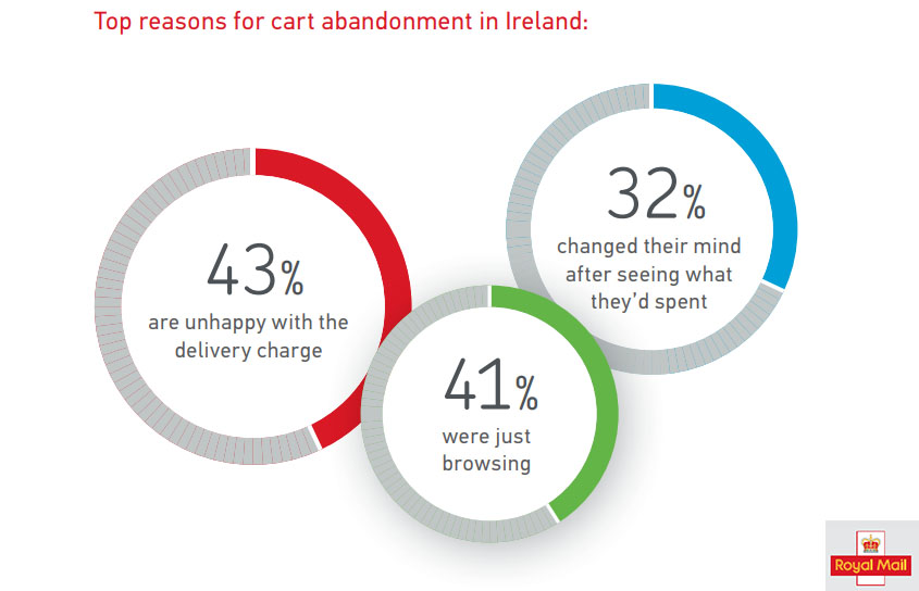 The Irish Digital Buyers Reasons For Cart Abandonment, 2017.