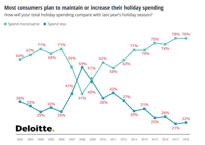 2018 Deloitte Holiday Retail Survey | Deloitte 1 | Digital Marketing Community