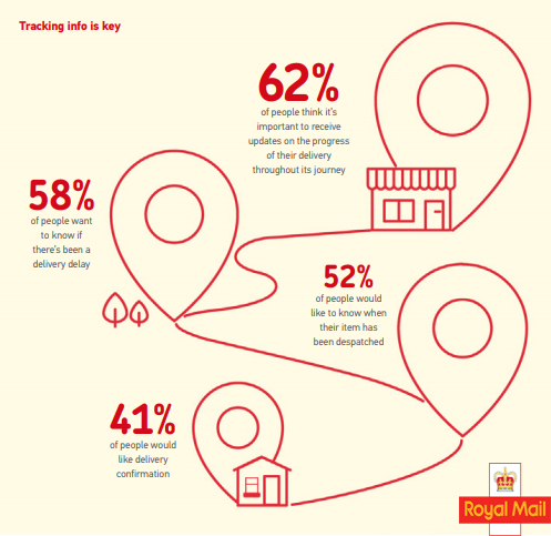 The UK Online Shoppers Delivery Tracking Attitudes, 2018.