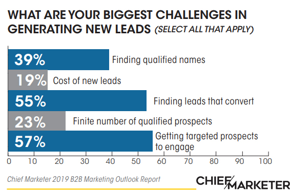 The Biggest B2B Marketers Challenges in Generating New Leads, 2019.
