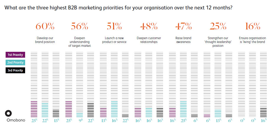 The top three B2B marketing priorities for their organizations.
