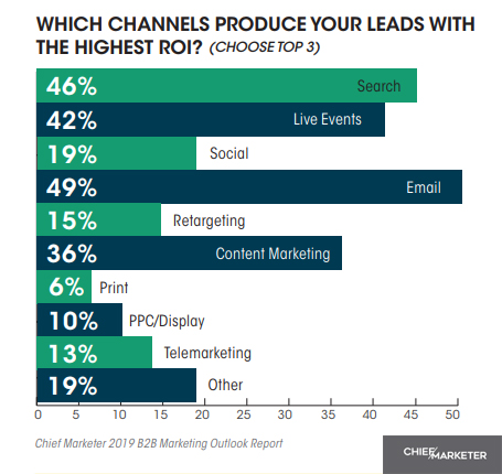The Top Channels That Drive B2B Leads With The Highest ROI, 2019.
