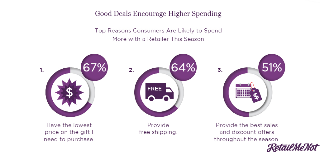 The Top Reasons of Consumers Are Likely To Spend More From a Retailer, 2018.