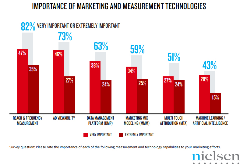 The Importance of Marketing & Measurement Technologies, 2018.
