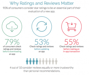 Some Stats Shows Why App Ratings Matter - Some Stats Shows Why Mobile App Reviews Matter