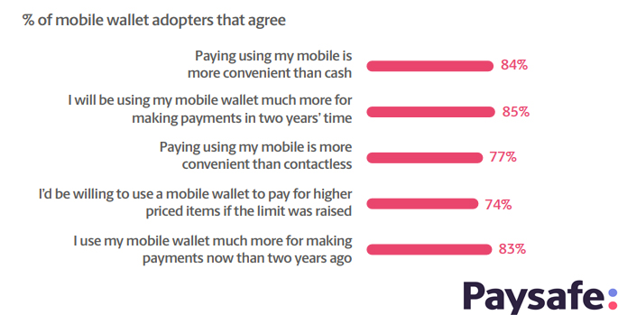The Percentage of Mobile Wallet Adopters Who Agree With Each Statement, 2018.