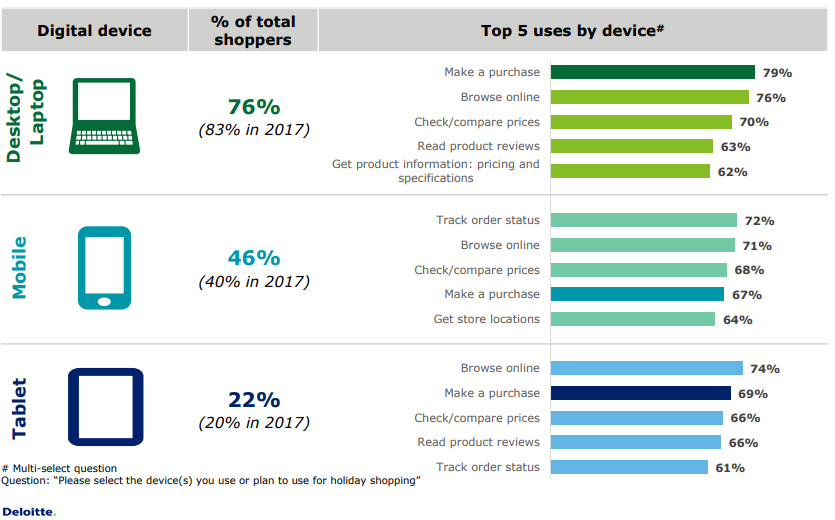 A Graph Shows The Top Uses of Devices by Digital Buyers, 2018.