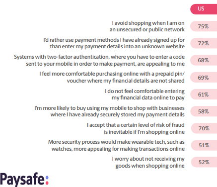 The USA Digital Buyers Acceptance of Risk When Shopping Online, 2018.