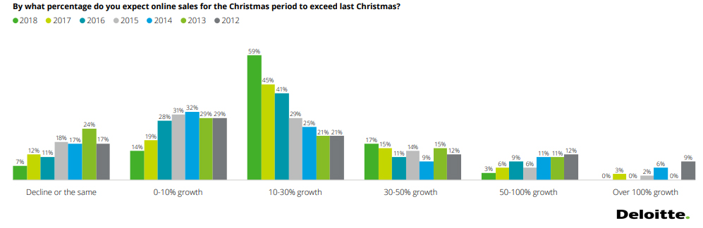 The Percentage of Increasing in Sales During The Christmas Period in Australia, 2018.