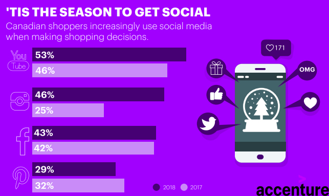 The Social Media Channels That Influences The Online Shoppers Purchasing Decisions, 2018.