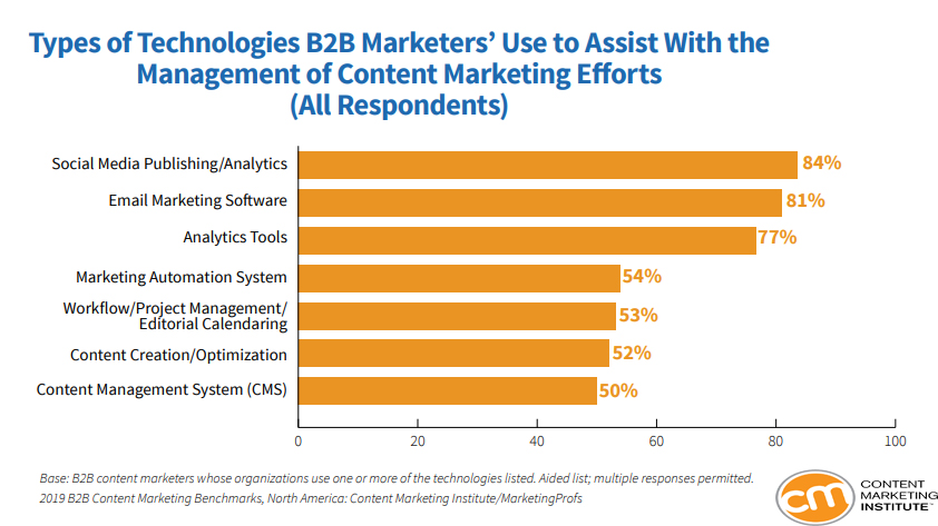 The Types of Technologies Used By B2B Marketers In Managing Their Content Marketing Efforts, 2019.