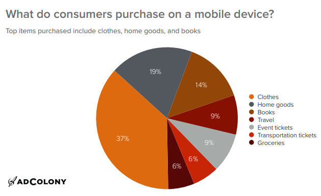 Top Purchasing Categories Via Mobile Devices in North America, 2018