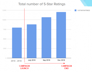 Zinio App Case Study to Get 5-Star Ratings - The Marketing Campaign Results