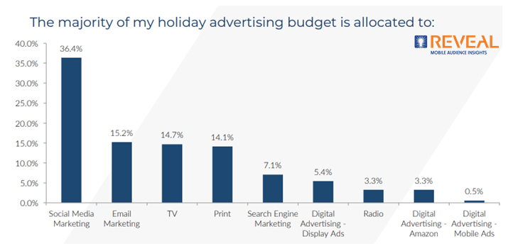 Holiday advertising budget in the USA, 2018