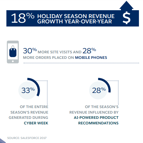 2017 Holiday Shopping Trends Help in the 2018 Holiday Planning