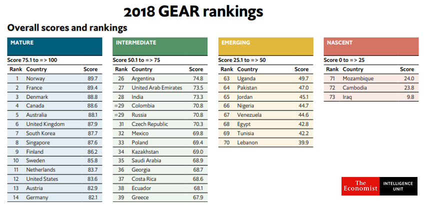 The overall scores reflect the enabling environment for government e-payments adoption. 2018 GEAR Rankings - The EUI