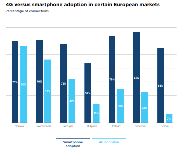 4G and smartphone adoption in certain European markets 2018 - The Mobile Economy Europe 2018 - GSMA Intelligence
