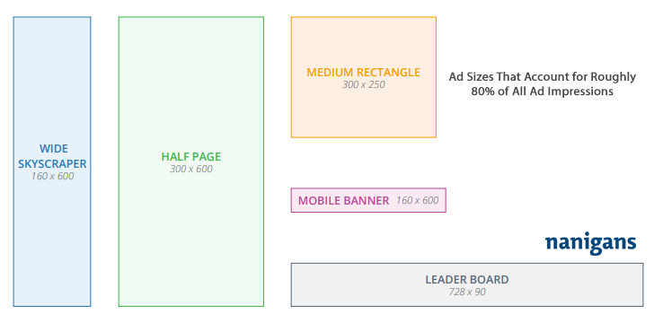 Ad Sizes That Account for Roughly 80% of All Ad Impressions