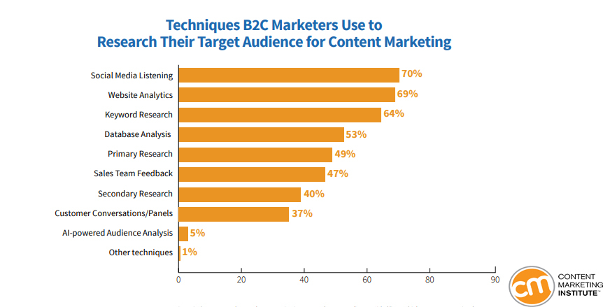 B2C Marketers Researching Audience Techniques For Content Marketing Purposes 2019