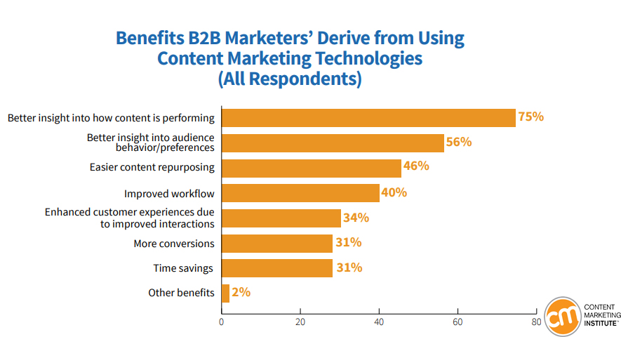 The Gained Benefits of Using Content Marketing Technologies by B2B Marketers, 2019.