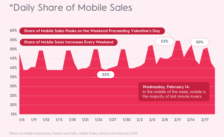 Daily Share of Mobile Sales in the US During Valentine's Day 2019