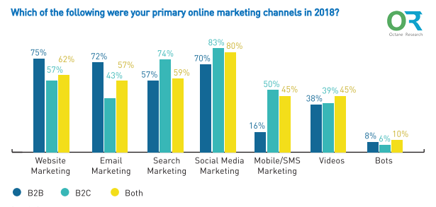 Digital Marketing Channels in India in 2019 - Digital India