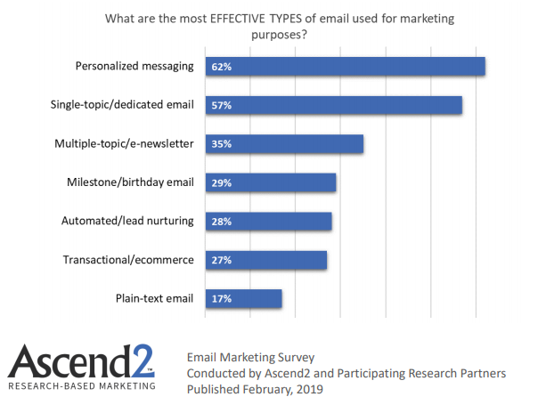 Effective types of emails used for marketing purposes 2019