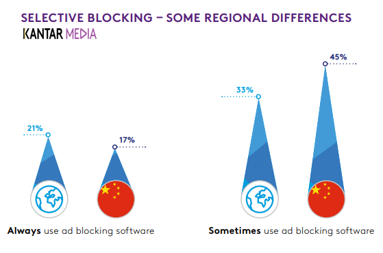 Frequency of Using Ad-Blocking in China & Worldwide, 2018 - Kantar Media
