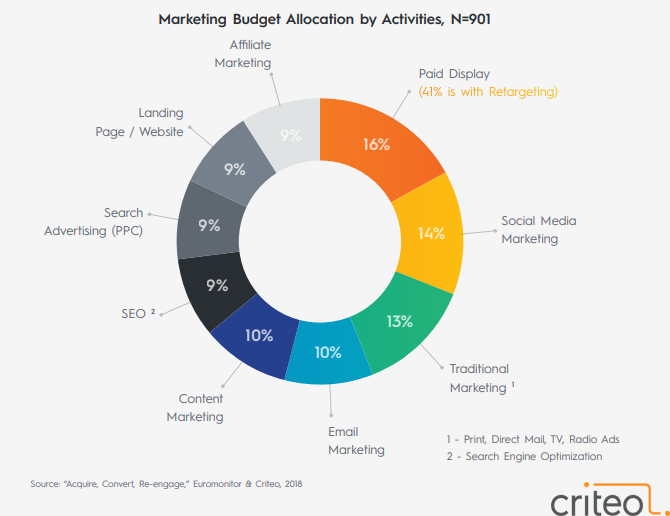 The Global Marketing Budget Allocations by Activities in 2018.