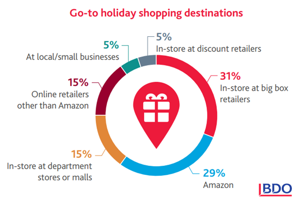 Holiday shopping destinations in the US during the Holiday Season