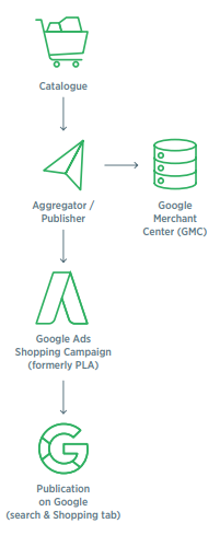 Items to Be Checked When Selling on Google Shopping