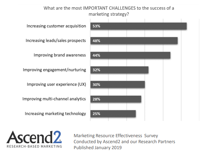 Marketing Strategies Success challenges in 2019