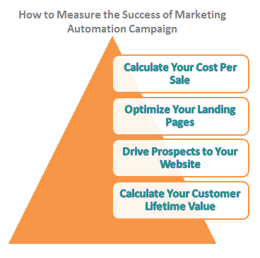 How to Measure the Success of Your Marketing Automation Campaign - GetResponse Guide