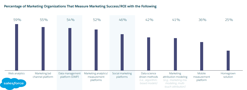The Most Used Tools For Measuring Marketing ROI, 2019.