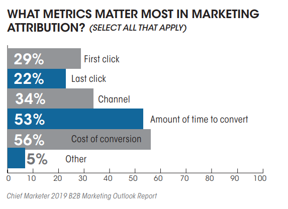 The Most Important Metrics in Marketing Attributions, 2019.