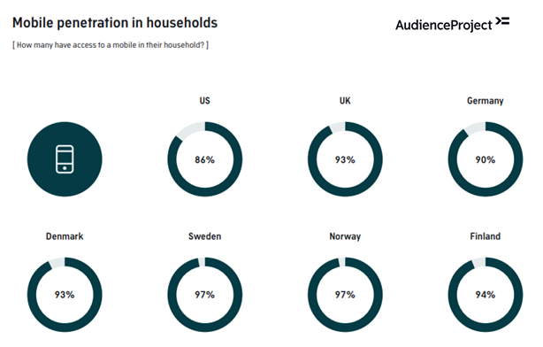Mobile Penetration in Households in the Us, the Uk, Germany, Denmark, Sweden, Norway, and Finland