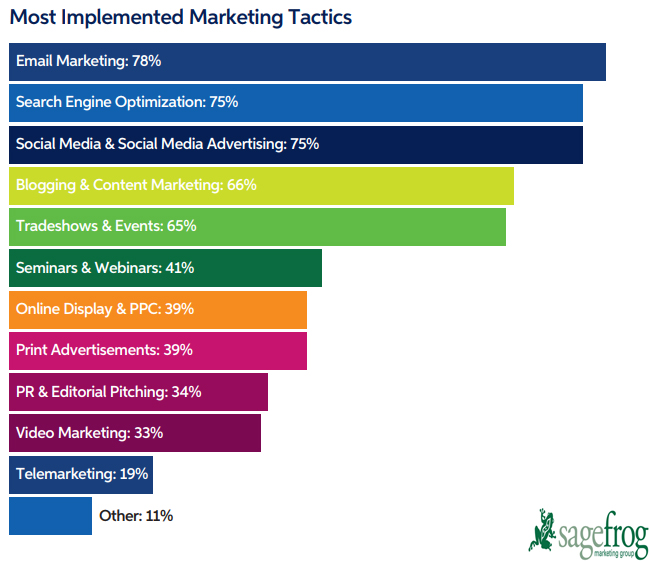 Most Implemented B2B Marketing tactics 2019