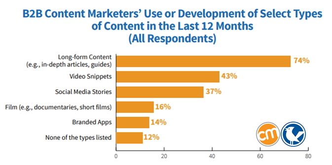 Most Used Types of Content be North American B2B Marketers 2019