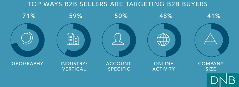 Most Used Ways of Targeting B2B Buyers 2018