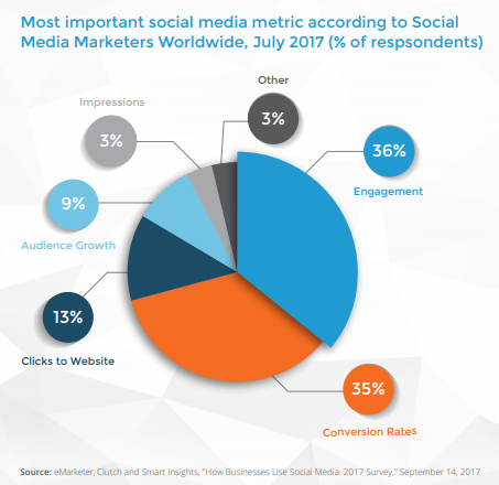 he Most Important Social Media Metric According to Social Media Marketers Worldwide, July 2017 - The Ultimate Social Media Audit Guide - Sysomos