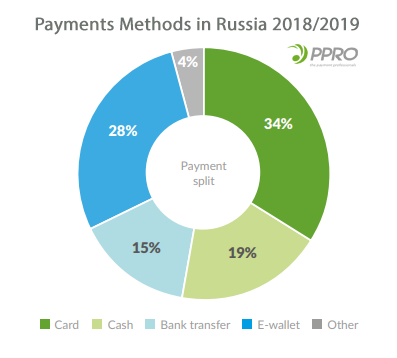 Payments Methods in Russia 2018/2019 - PPRO