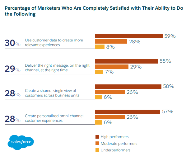 Percentage of Marketers Who Are Completely Satisfied with Their Marketing Activities, 2019